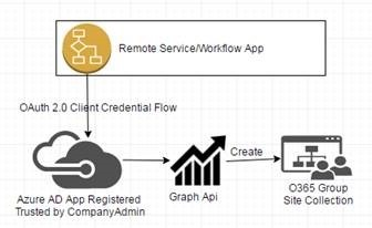 Automate O365 Group creation using Graph Api from a Remote