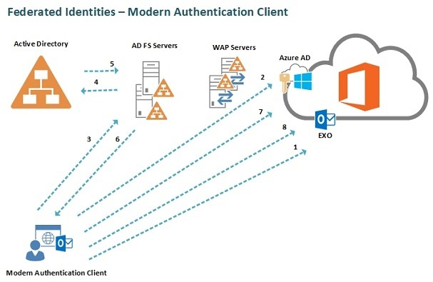 SharePoint Online Authentication Options - Part 2