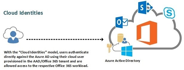 SharePoint Online Authentication Options - Part 1