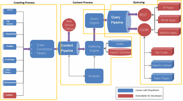 Architecture And Components Of Sharepoint 2013 Search